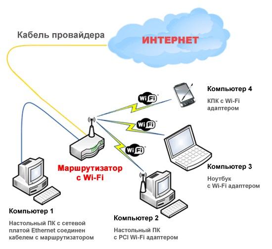 Как сделать маршрутизатор